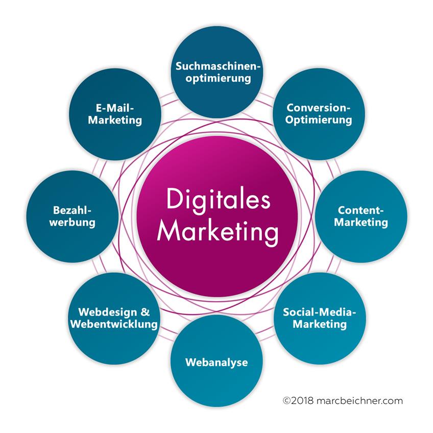 Zeigt die Instrumente und Disziplinen von Digitalem Marketing