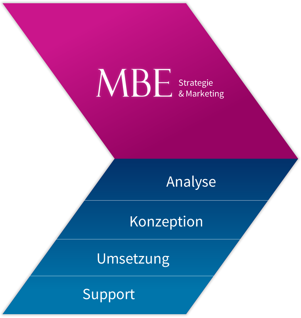 Zeigt einen Pfeil von MBE Online-Marketing-Agentur