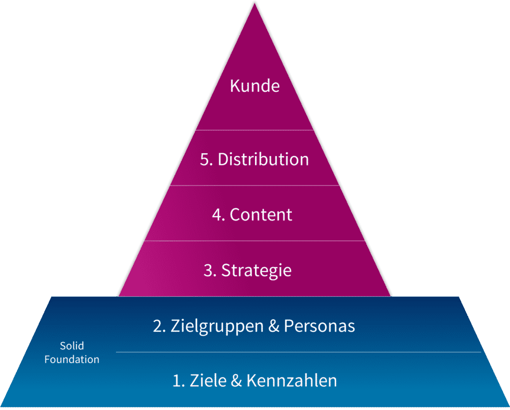 Zeigt die Solid Foundation Pyramide